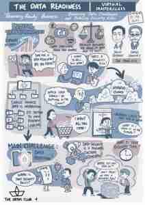 Mind Map Data and Digital Transformation