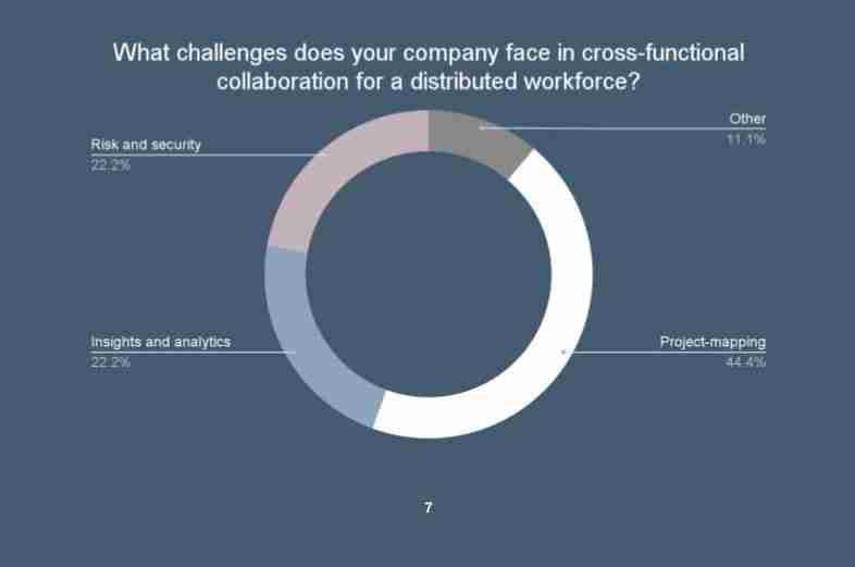 curated insights graph example